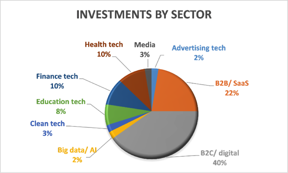 investments-by-sector