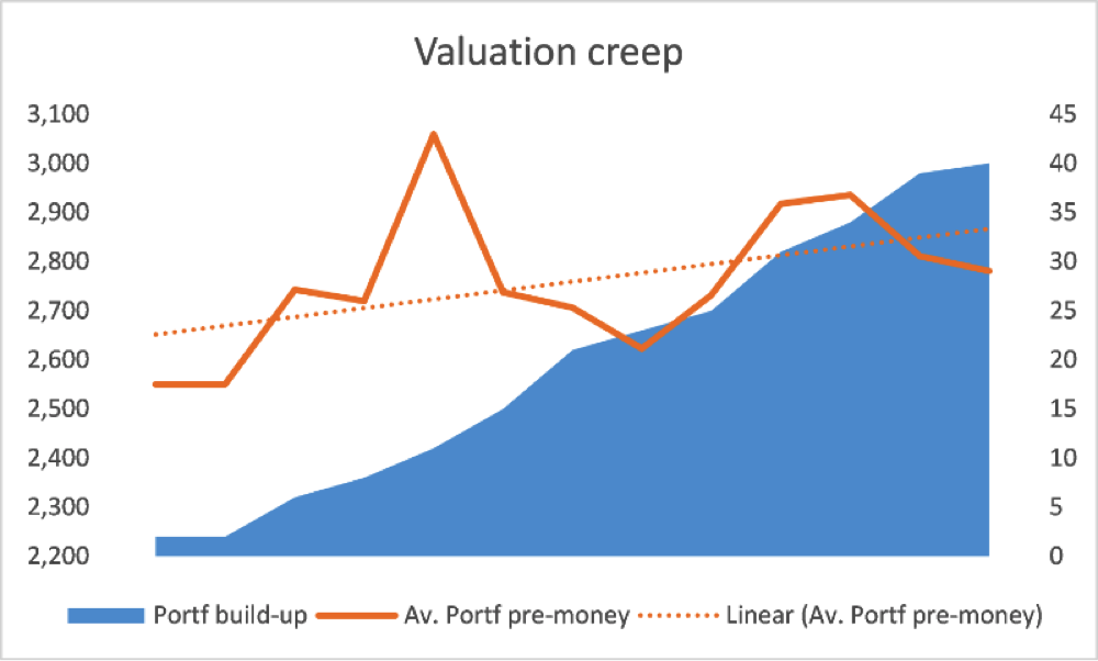 valuation-creep