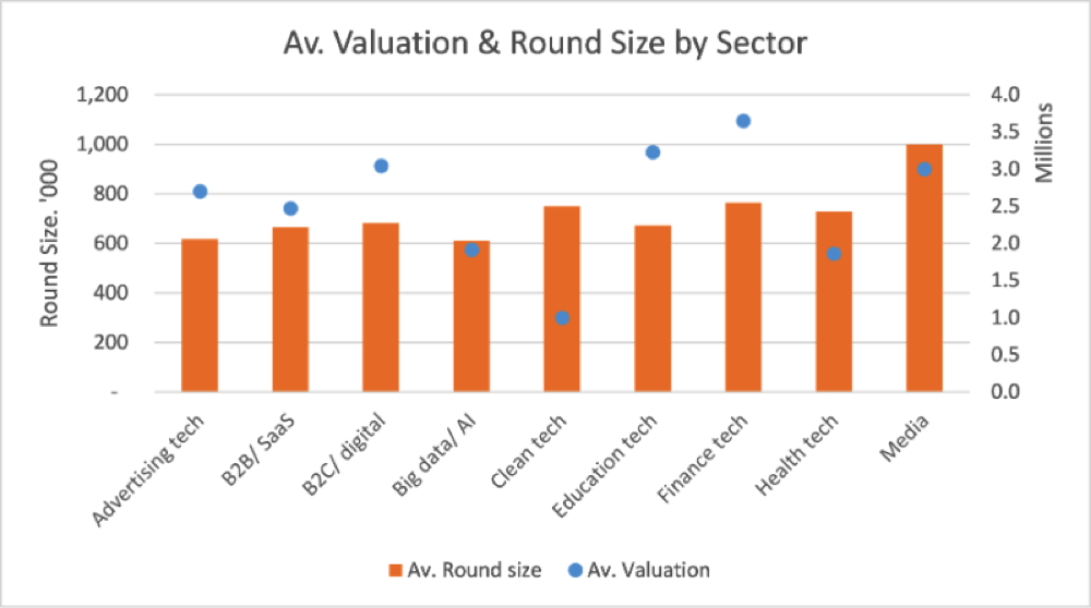 valuation-round-size-sector
